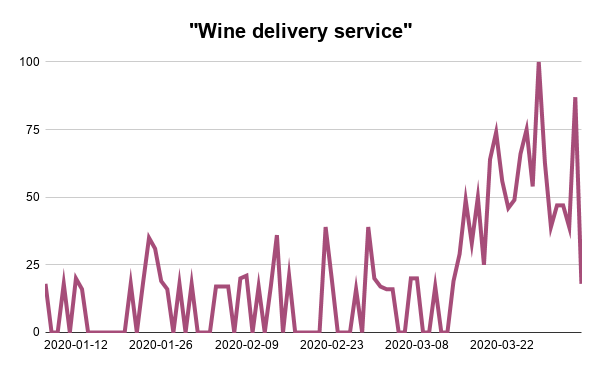 Wine-delivery-service-Google-Trends-Searches-Analysis-Webscraper-Blog