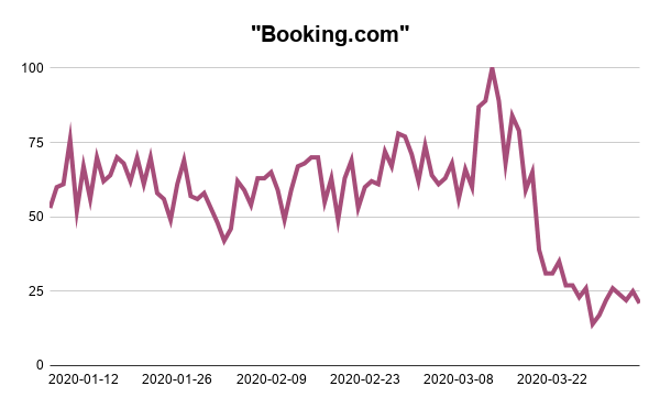Booking.com-Google-Trends-Searches-Analysis-Webscraper-Blog