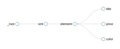 Selector-Graph-Tree-Scraping-Ecommerce-Fast-Way-Data-Web-Scraper-Blog