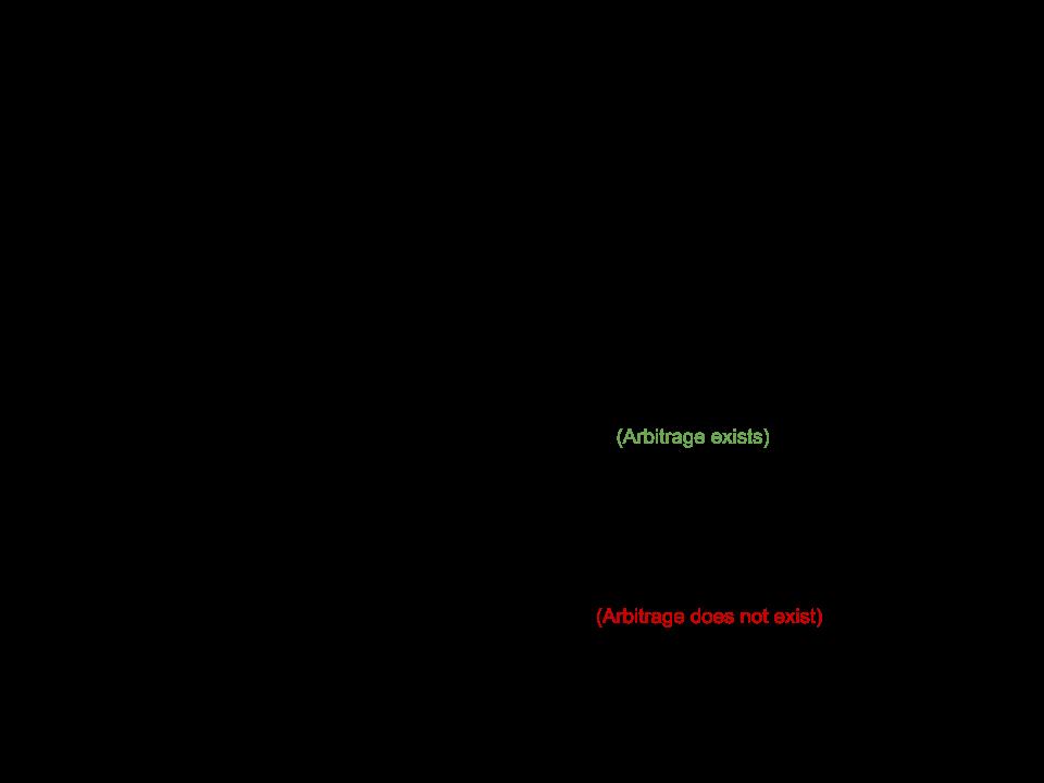 Is-Arbitrage-Possible-Formula-Sheet-Webscraper-Blog-IO