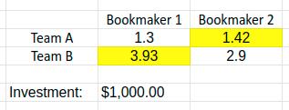 Arbitrage-Betting-Example-Table-Webscraper-Blog-IO