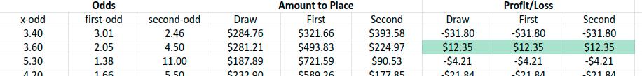 Our-Data-Example-Sheet-Sports-Betting-Arbitrage-Webscraper-Blog-IO