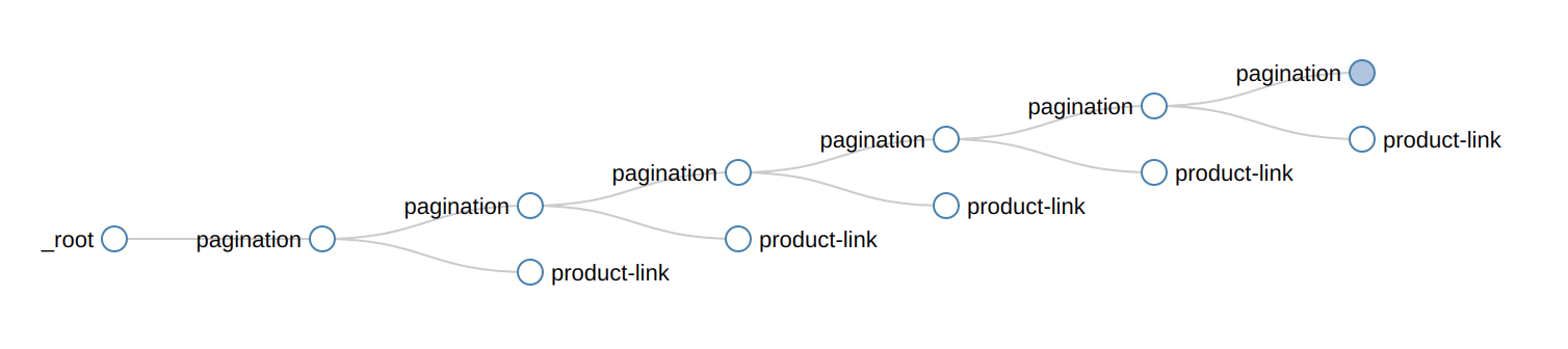 pagination-selector-tree-example-new-release-blog