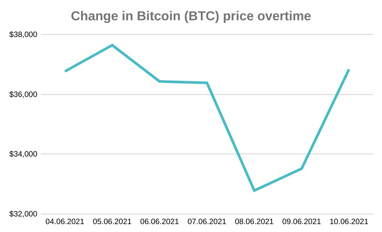 Change-In-Bitcoin-Price-Cryptocurrency-Crypto-Google-Append-Web-Scraper-Cloud-Feature-Blog