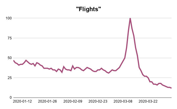 Flights-Google-Trends-Searches-Analysis-Webscraper-Blog