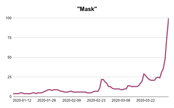 Mask-Google-Trends-Searches-Analysis-Webscraper-Blog