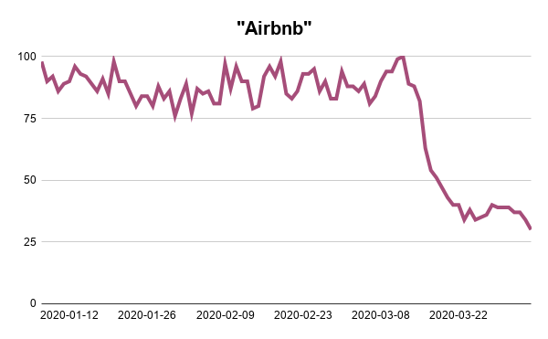 Airbnb-Google-Trends-Searches-Analysis-Webscraper-Blog