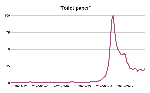 Toilet-Paper-Graph-Webscraper-Blog-Google-Trends-Analysis