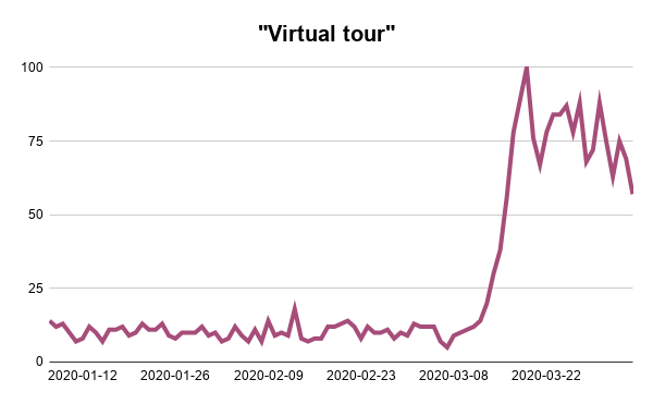Virtual-tour-Google-Trends-Searches-Analysis-Webscraper-Blog