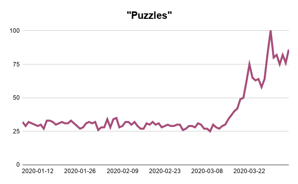 Puzzles-Google-Trends-Searches-Analysis-Webscraper-Blog