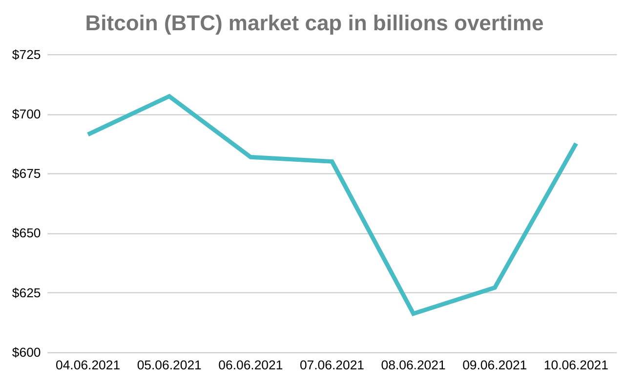 Bitcoin-Market-Cap-Overtime-Cryptocurrency-Crypto-Google-Append-Data-Export-Web-Scraper-Feature-Blog