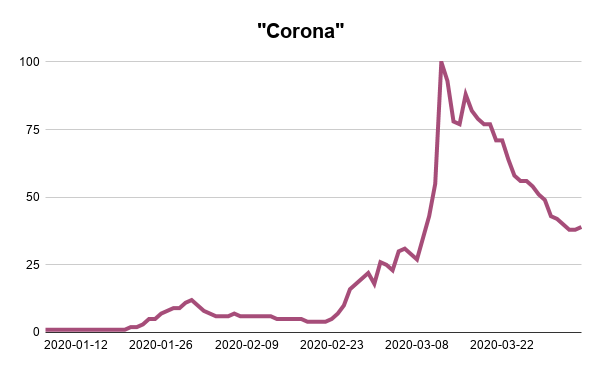 Corona-Google-Trends-Searches-Analysis-Webscraper-Blog